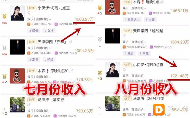 快手8月份网红总收入排名曝光,第一名竟然是他!