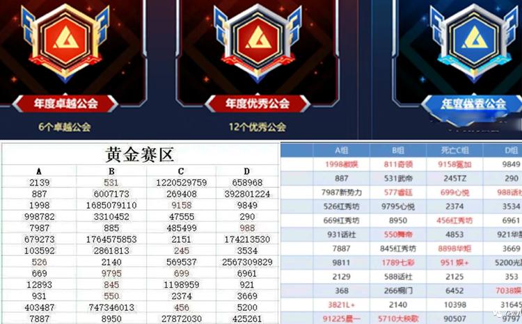 YY公会赛分组出炉,各组公会名单分析!