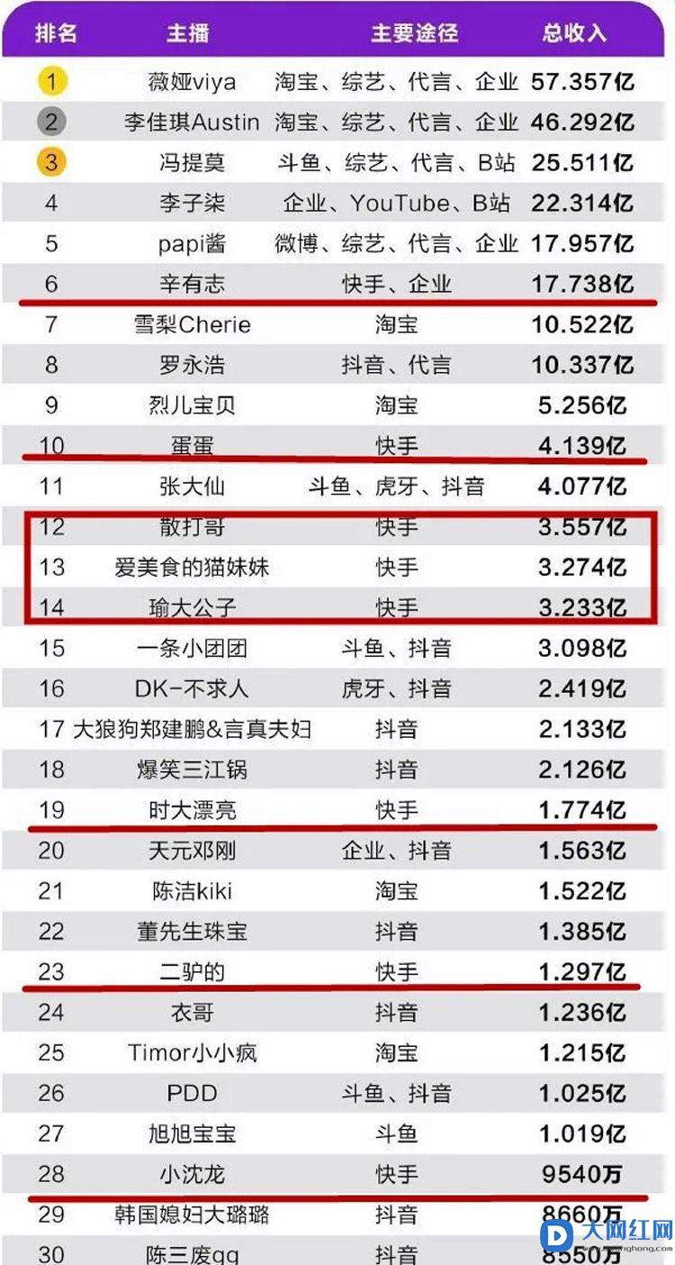 各大平台网红收入排行榜